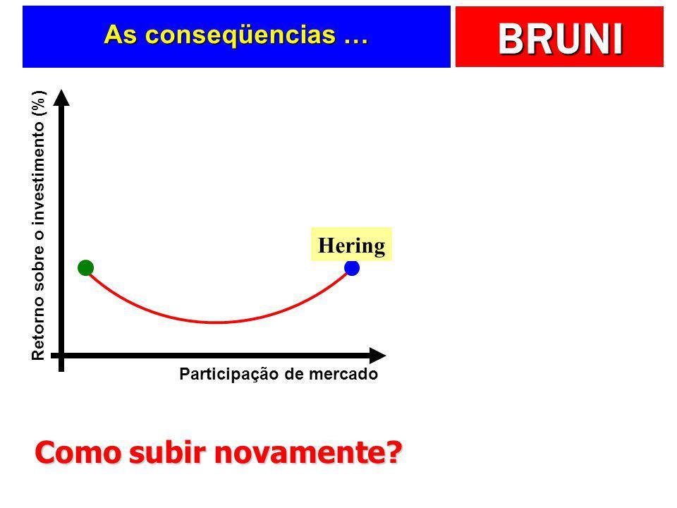 """BRUNI As estratégias da Hering …  Originalmente … Comercial de rádio dizia … """"Hering é no Armarinho …""""  Foco original … CUSTOS"""