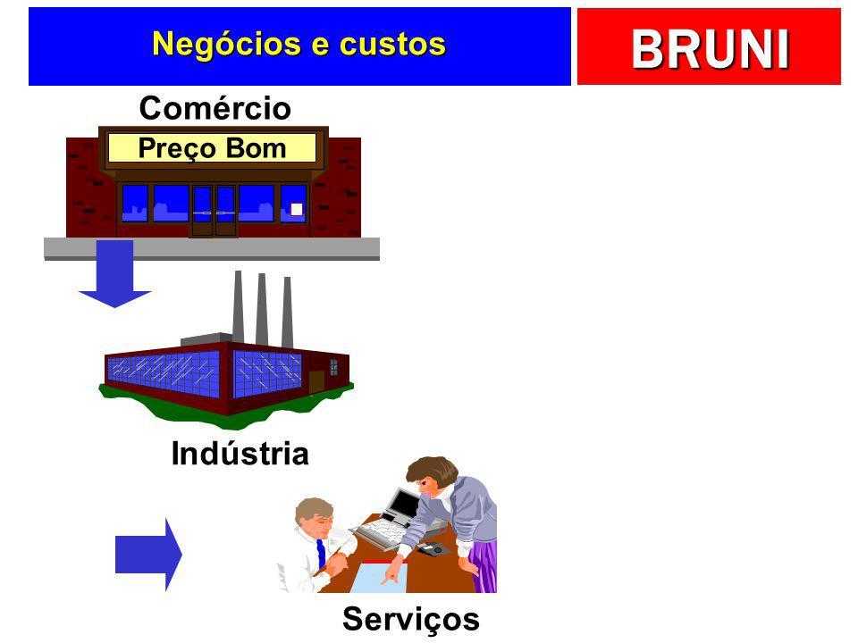 BRUNI E a acumulação continua... Custos dos Produtos ou Serviços Recursos Produtivos Sistema de custeio
