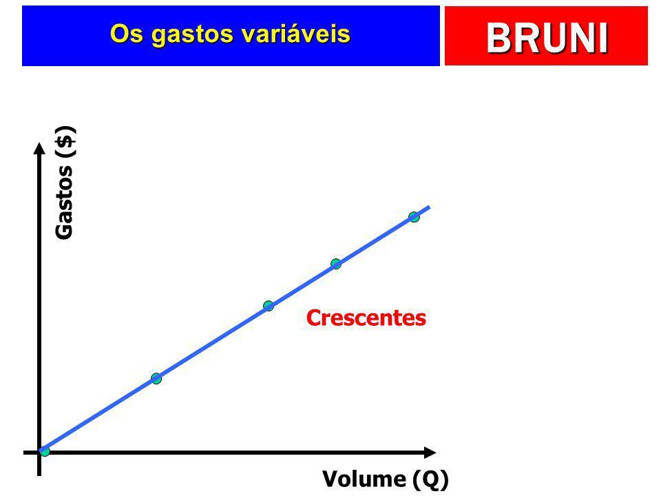 BRUNI Os gastos fixos Volume (Q) Gastos ($) Constantes