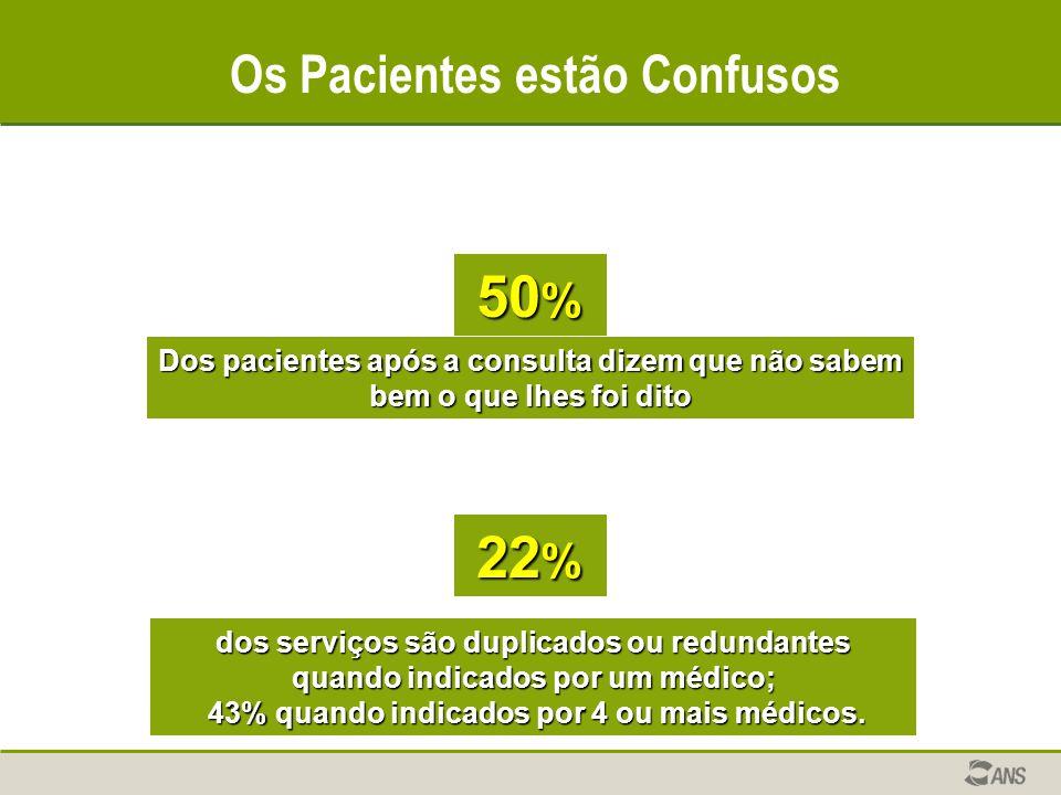 Os Pacientes estão Confusos Dos pacientes após a consulta dizem que não sabem bem o que lhes foi dito 50 % dos serviços são duplicados ou redundantes quando indicados por um médico; 43% quando indicados por 4 ou mais médicos.