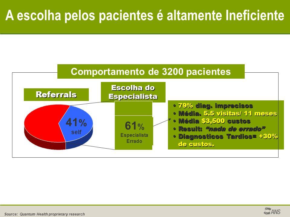 A escolha pelos pacientes é altamente Ineficiente 79% diag.
