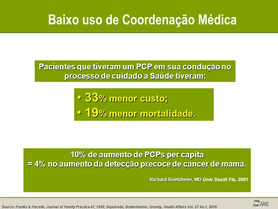 Baixo uso de Coordenação Médica Pacientes que tiveram um PCP em sua condução no processo de cuidado a Saúde tiveram: 33 % menor custo; 33 % menor custo; 19 % menor mortalidade.