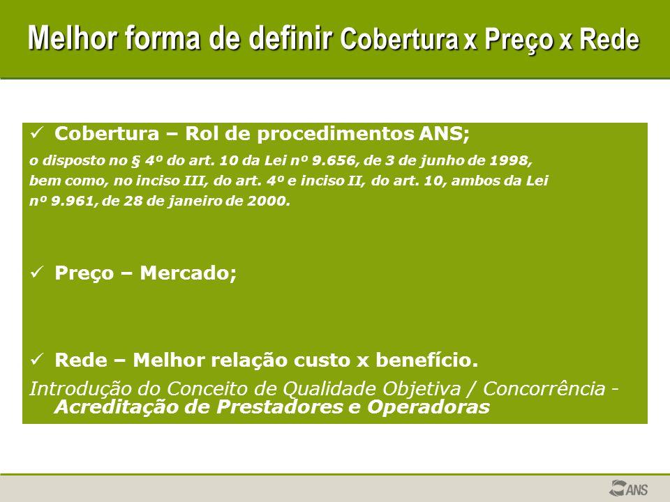 Melhor forma de definir Cobertura x Preço x Rede Cobertura – Rol de procedimentos ANS; o disposto no § 4º do art.