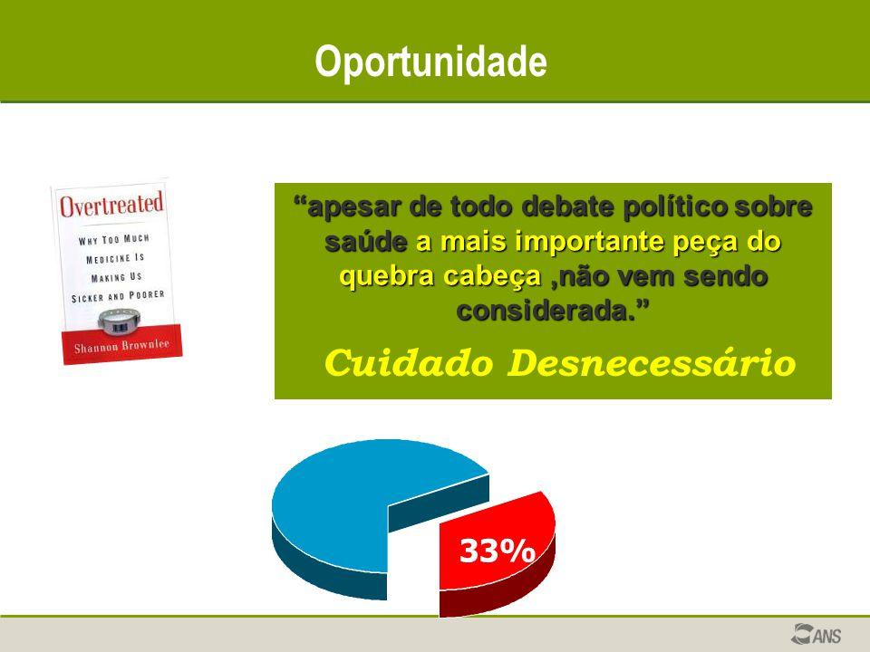 Oportunidade apesar de todo debate político sobre saúde a mais importante peça do quebra cabeça,não vem sendo considerada. Cuidado Desnecessário 33%