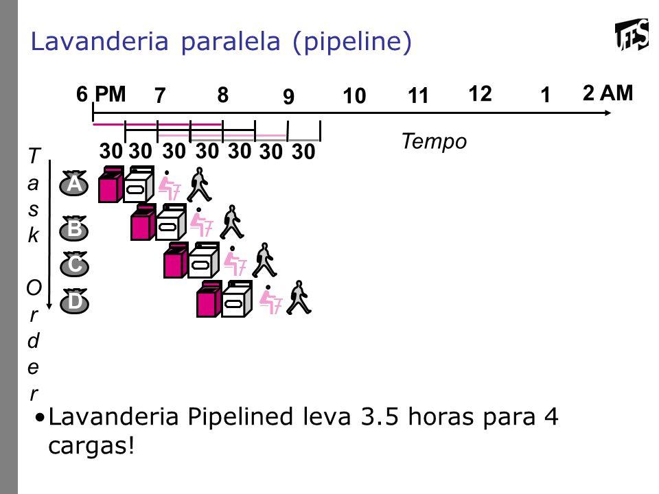 Lavanderia paralela (pipeline) Lavanderia Pipelined leva 3.5 horas para 4 cargas! TaskOrderTaskOrder 12 2 AM 6 PM 7 8 9 10 11 1 Tempo B C D A 30