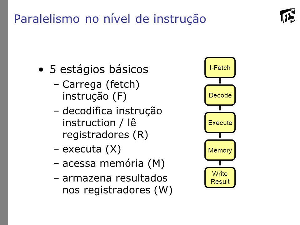 Paralelismo no nível de instrução 5 estágios básicos –Carrega (fetch) instrução (F) –decodifica instrução instruction / lê registradores (R) –executa