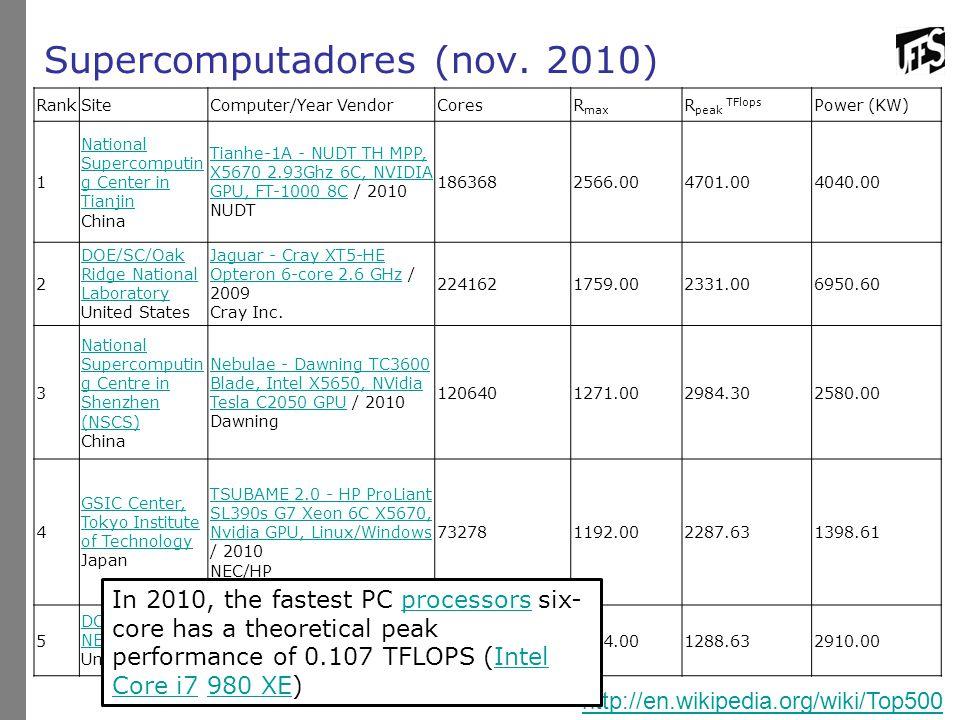 Supercomputadores (nov. 2010) http://en.wikipedia.org/wiki/Top500 RankSiteComputer/Year VendorCoresR max R peak TFlops Power (KW) 1 National Supercomp