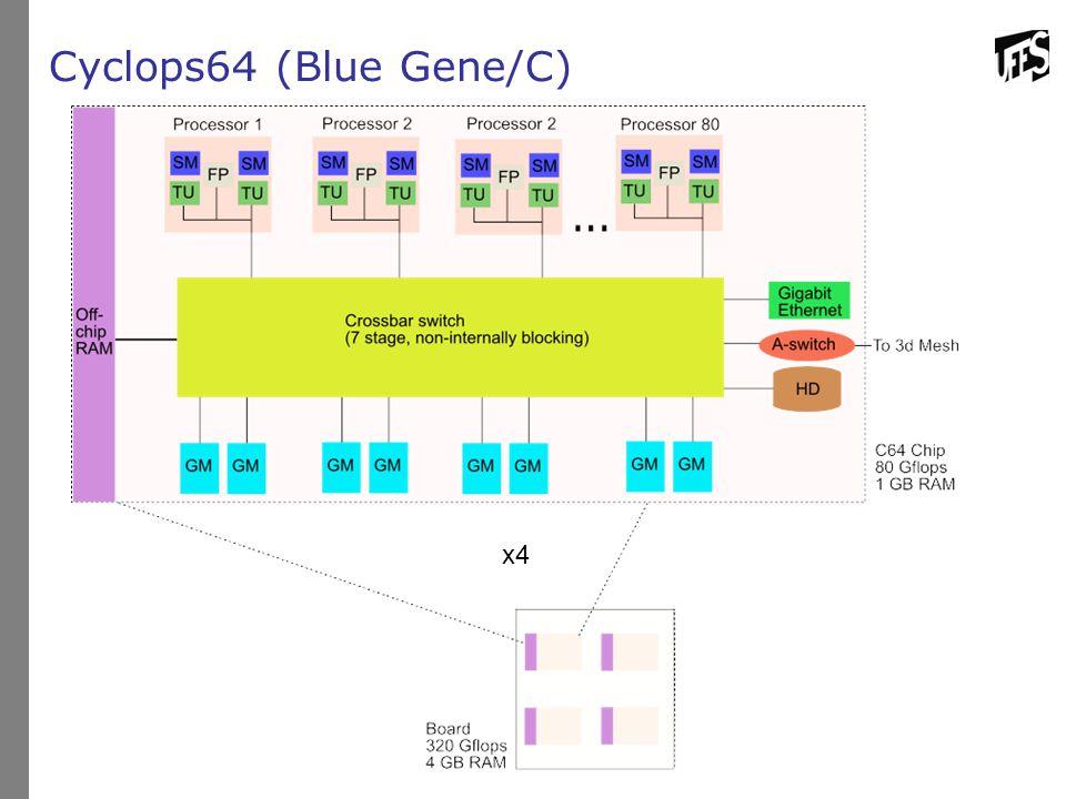 Cyclops64 (Blue Gene/C) x4