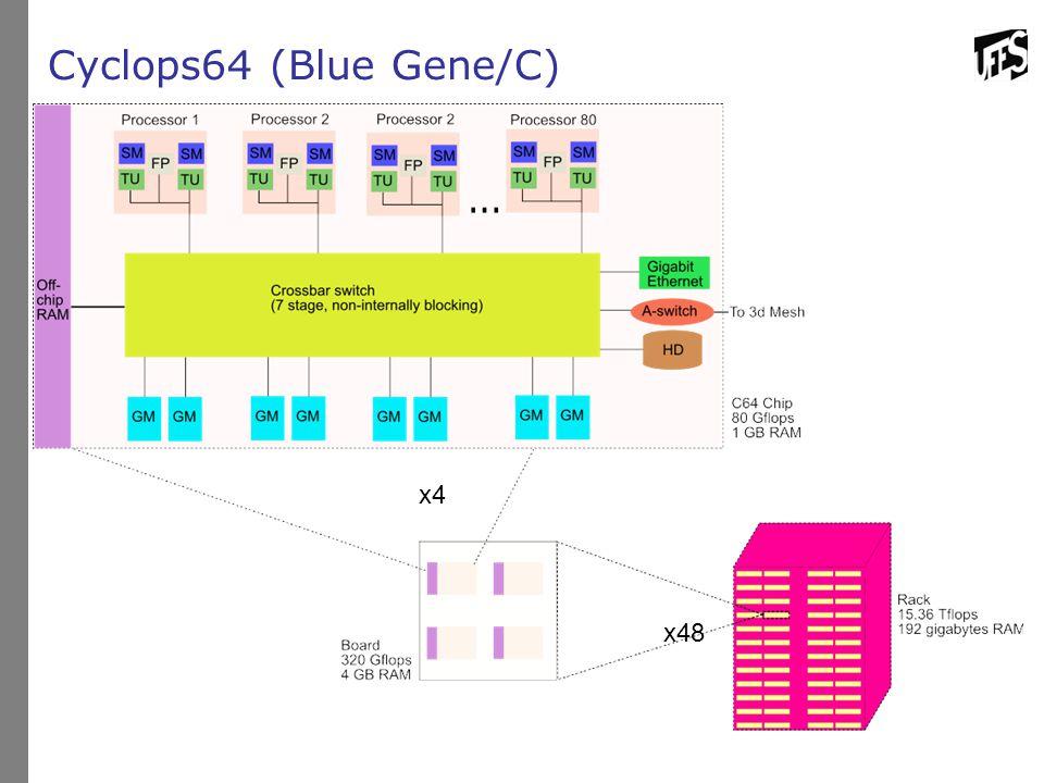 Cyclops64 (Blue Gene/C) x48 x4
