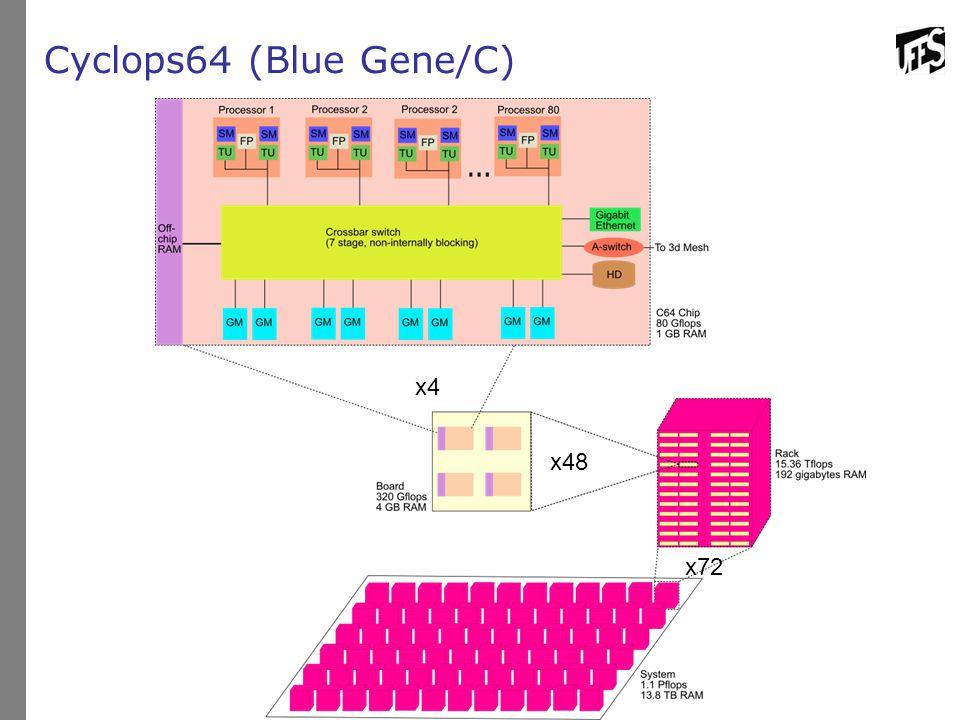Cyclops64 (Blue Gene/C) x4 x48 x72