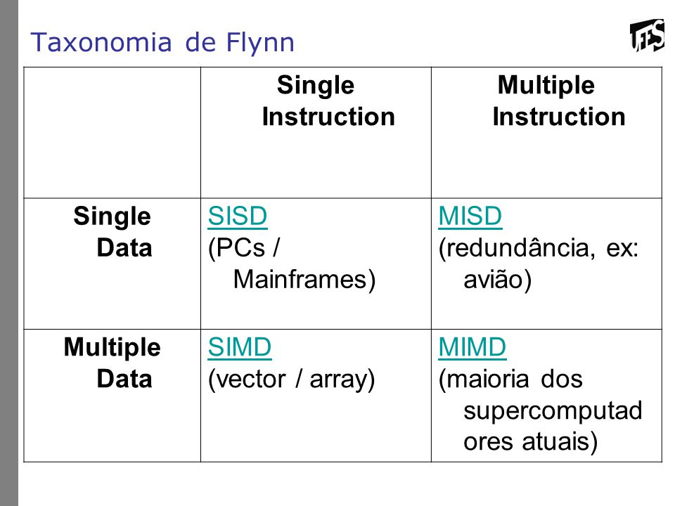 Taxonomia de Flynn Single Instruction Multiple Instruction Single Data SISD (PCs / Mainframes) MISD (redundância, ex: avião) Multiple Data SIMD (vecto