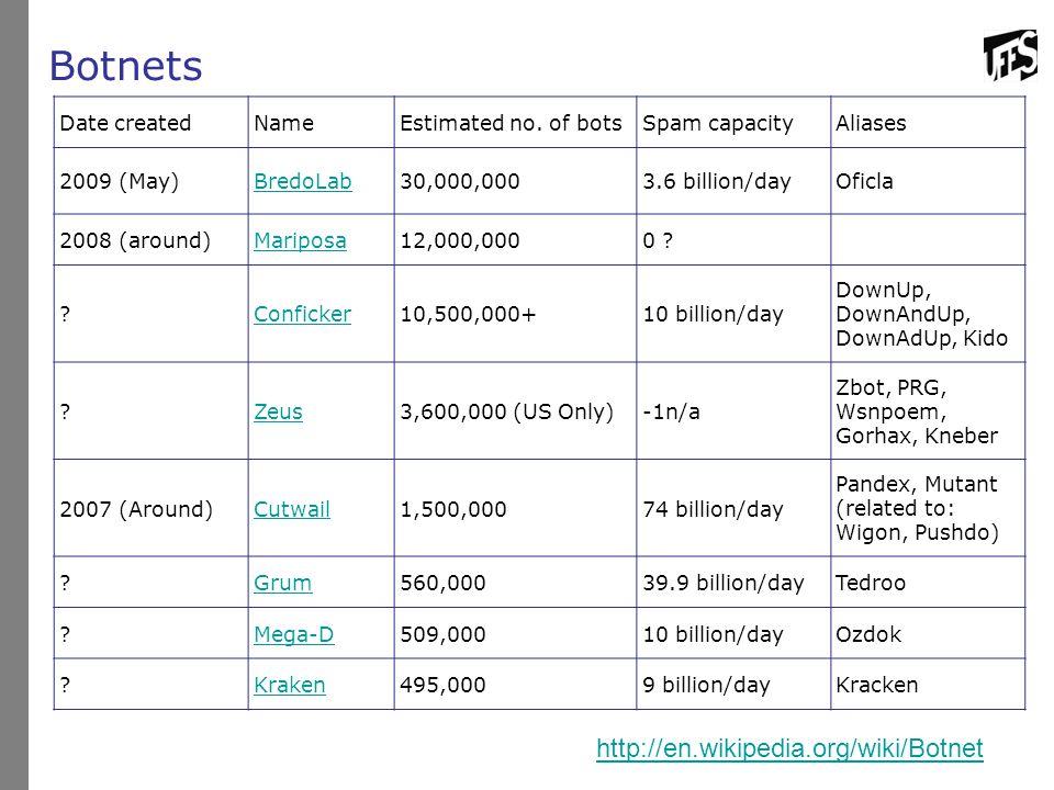 Botnets Date createdNameEstimated no. of botsSpam capacityAliases 2009 (May)BredoLab30,000,0003.6 billion/dayOficla 2008 (around)Mariposa12,000,0000 ?