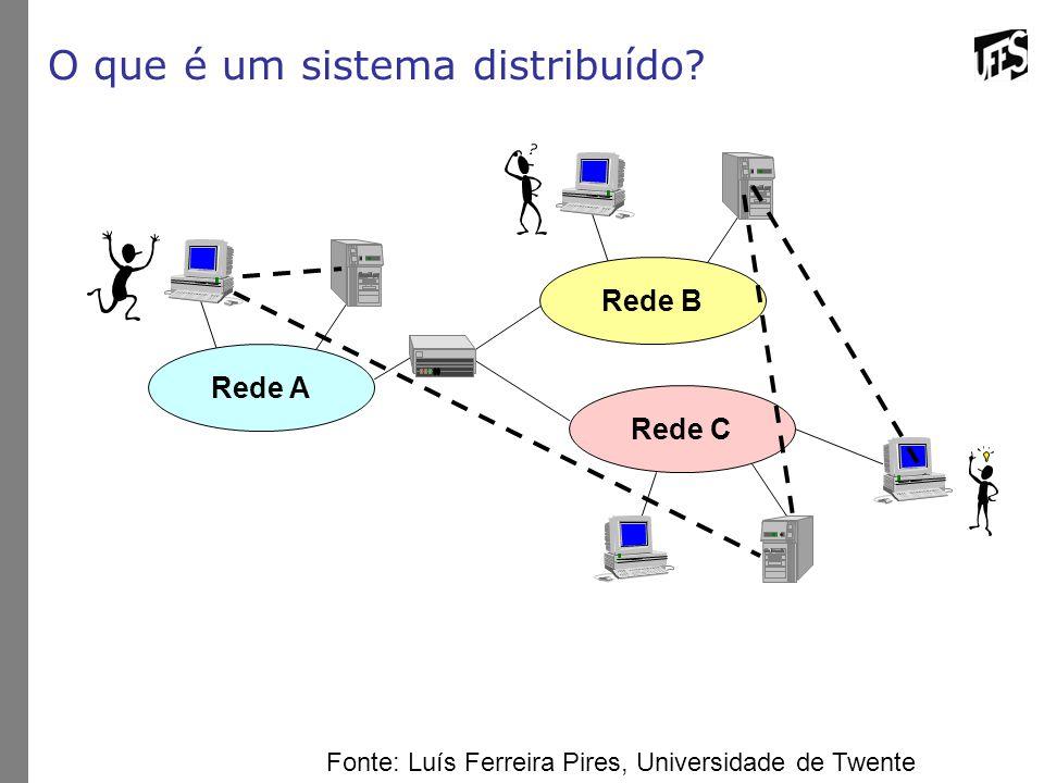Aplicações distribuídas: interação entre partes A complexidade às vezes está na forma de interação ou na coordenação entre as partes distribuídas Rede B Rede C Rede A