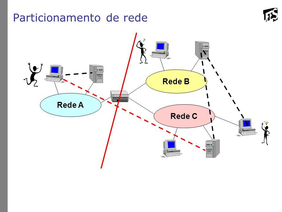 Particionamento de rede Rede B Rede C Rede A
