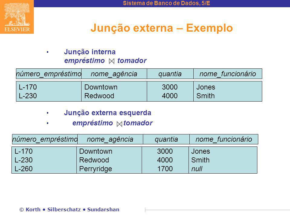 Sistema de Banco de Dados, 5/E © Korth Silberschatz Sundarshan Junção externa – Exemplo Junção interna empréstimo tomador Junção externa esquerda empr