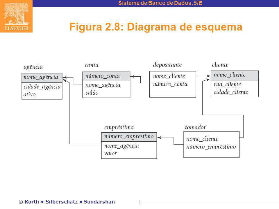 Sistema de Banco de Dados, 5/E © Korth Silberschatz Sundarshan Figura 2.8: Diagrama de esquema