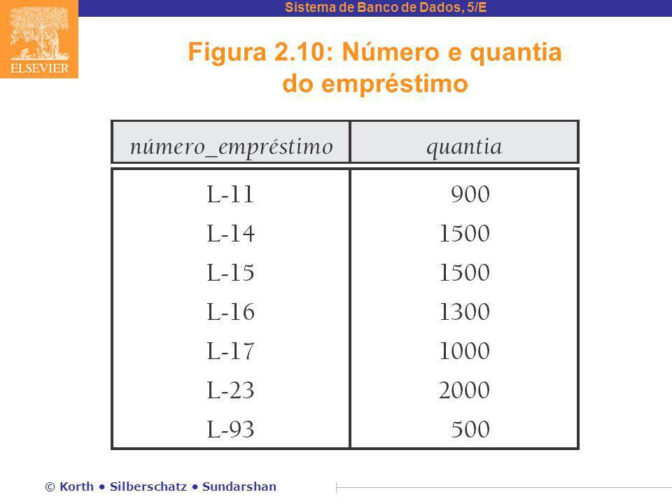 Sistema de Banco de Dados, 5/E © Korth Silberschatz Sundarshan Figura 2.10: Número e quantia do empréstimo
