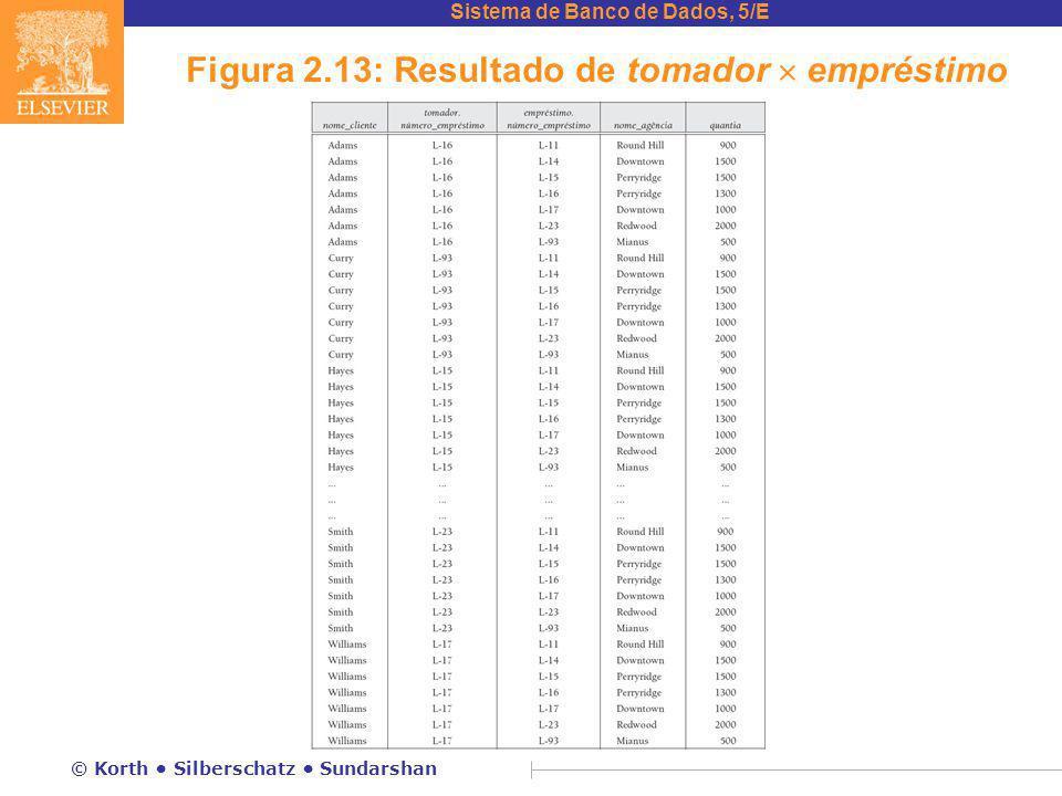 Sistema de Banco de Dados, 5/E © Korth Silberschatz Sundarshan Figura 2.13: Resultado de tomador  empréstimo