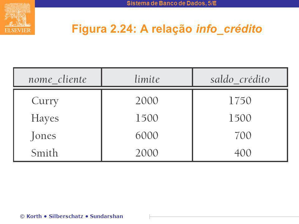 Sistema de Banco de Dados, 5/E © Korth Silberschatz Sundarshan Figura 2.24: A relação info_crédito