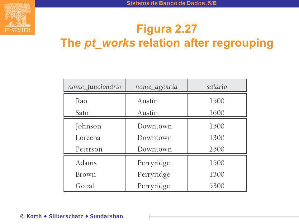 Sistema de Banco de Dados, 5/E © Korth Silberschatz Sundarshan Figura 2.27 The pt_works relation after regrouping