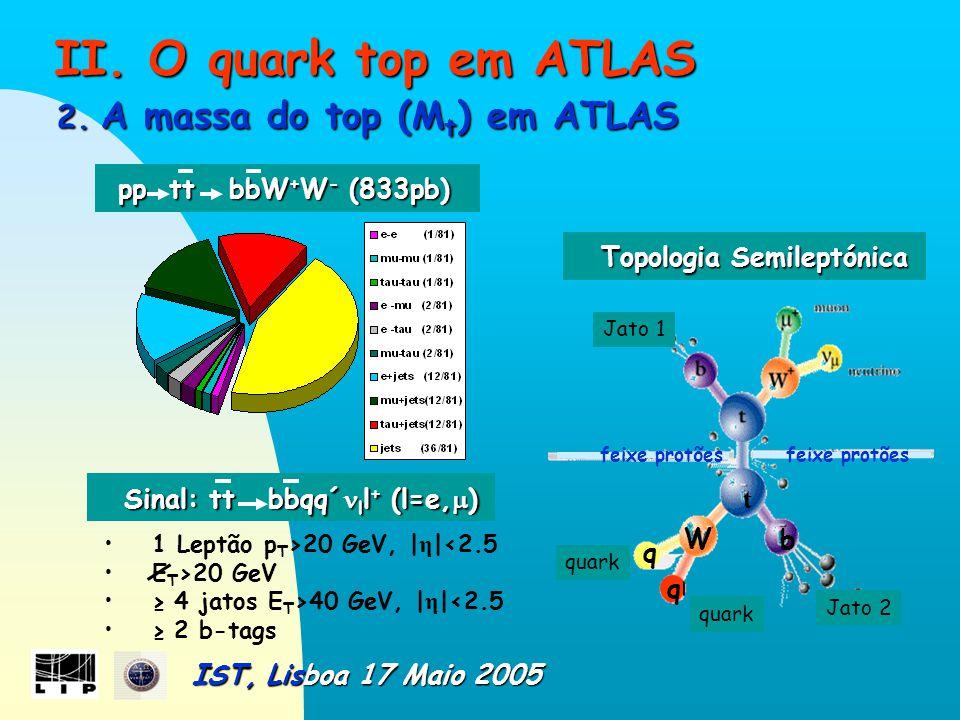 II. O quark top em ATLAS II. O quark top em ATLAS 2.