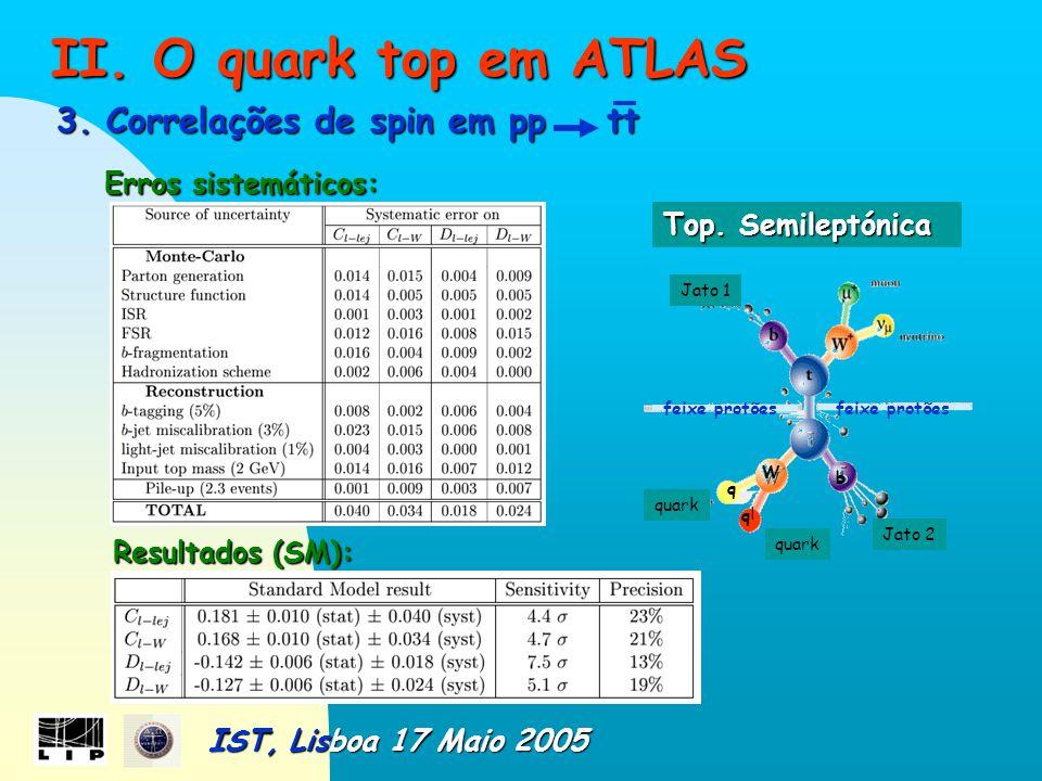 II. O quark top em ATLAS II. O quark top em ATLAS 3.