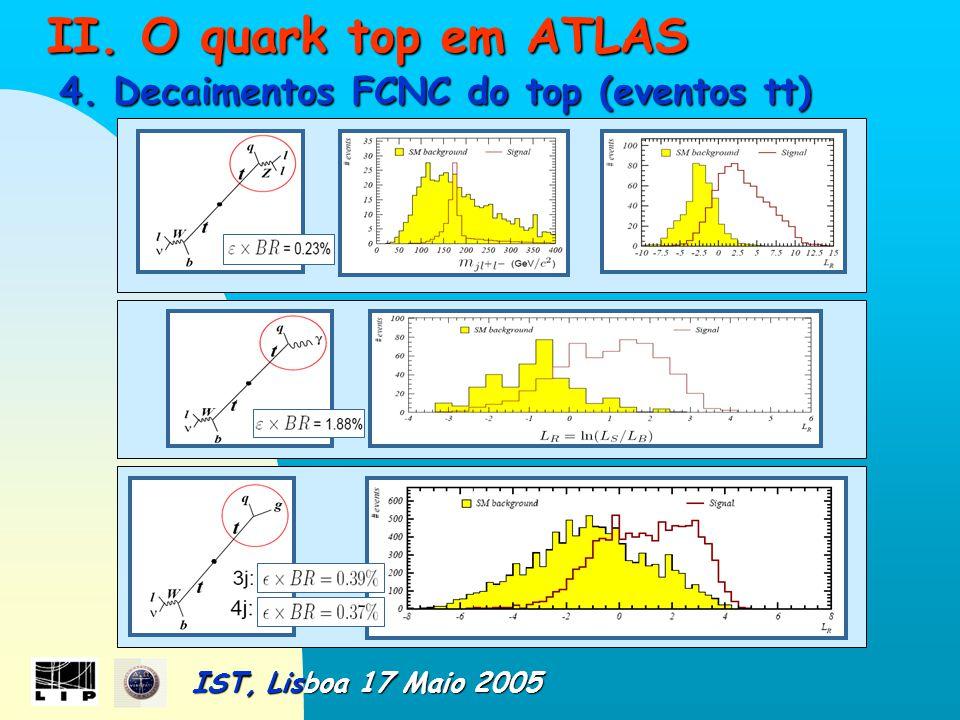 II.O quark top em ATLAS II. O quark top em ATLAS 4.