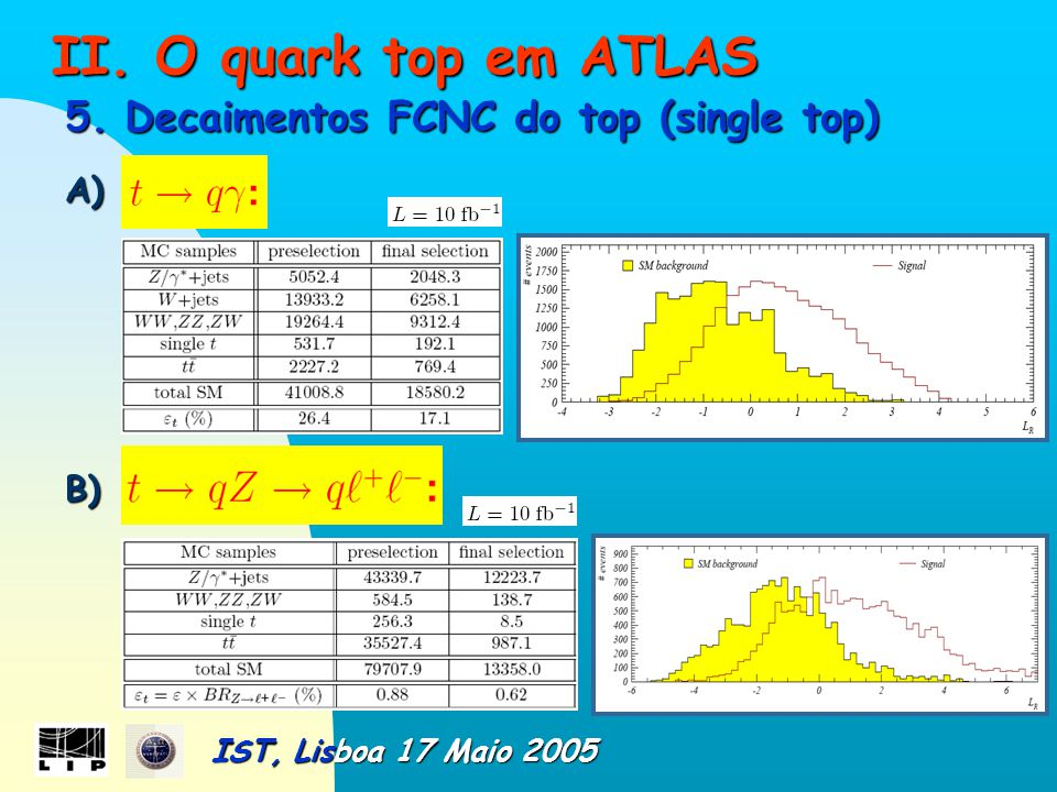 II.O quark top em ATLAS II. O quark top em ATLAS 5.
