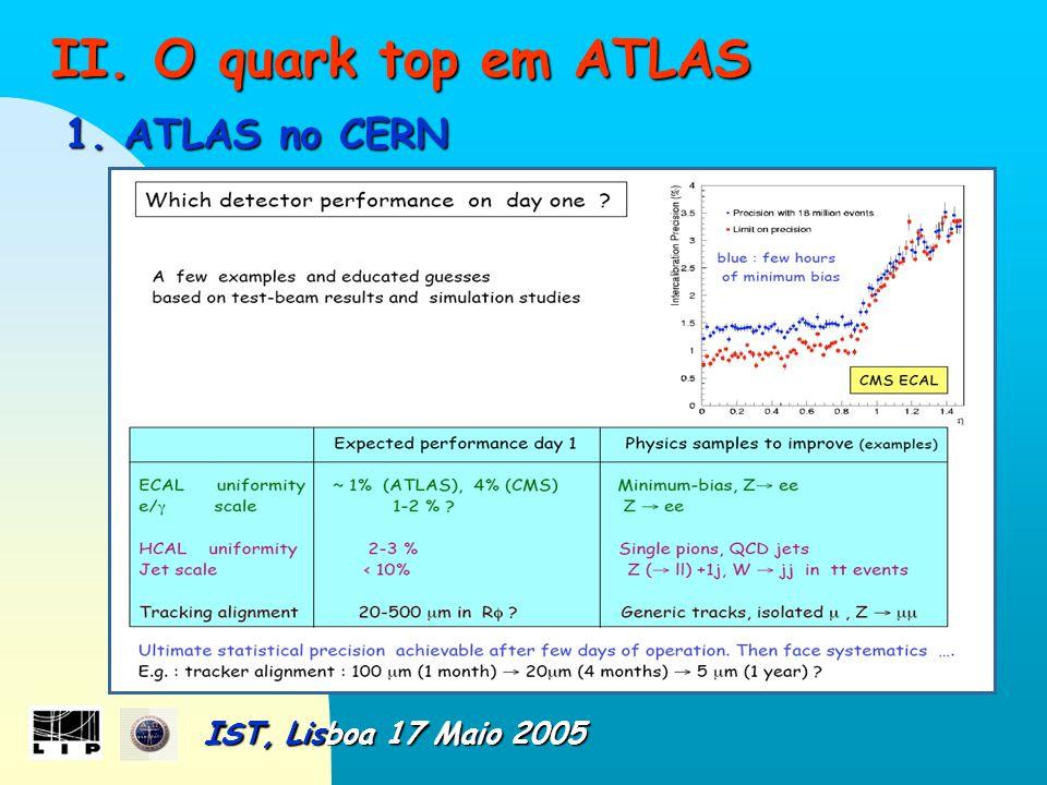 II.O quark top em ATLAS II. O quark top em ATLAS 1.
