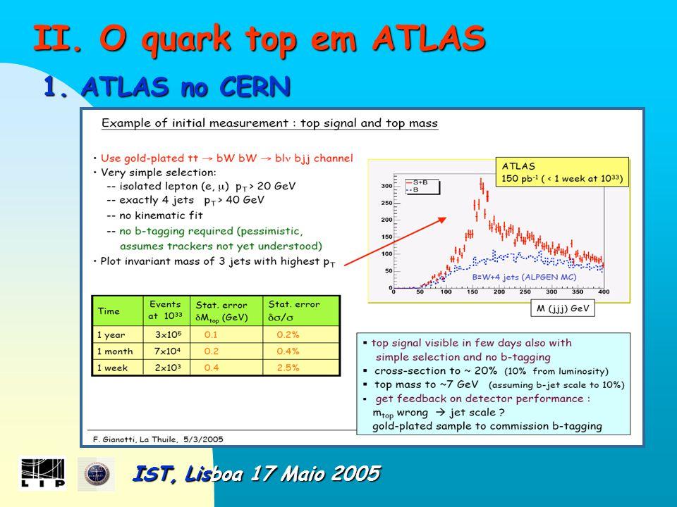 II. O quark top em ATLAS II. O quark top em ATLAS 1.