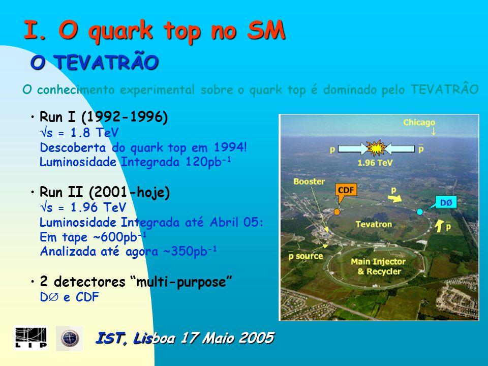 O TEVATRÃO O TEVATRÃO O conhecimento experimental sobre o quark top é dominado pelo TEVATRÂO Run I (1992-1996)  s = 1.8 TeV Descoberta do quark top em 1994.