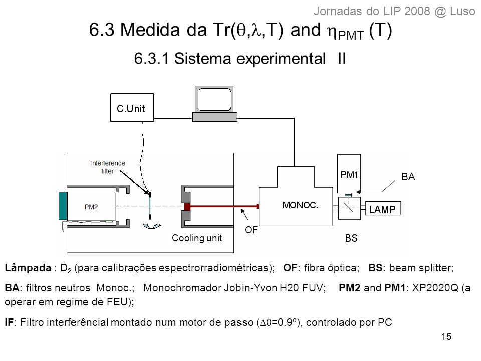 15 6.3 Medida da Tr( ,,T) and  PMT  (T) 6.3.1 Sistema experimental II Cooling unit Lâmpada : D 2 (para calibrações espectrorradiométricas); OF: fibra óptica; BS: beam splitter; BA: filtros neutros Monoc.; Monochromador Jobin-Yvon H20 FUV; PM2 and PM1: XP2020Q (a operar em regime de FEU); IF: Filtro interferêncial montado num motor de passo (  =0.9º), controlado por PC OF BA Jornadas do LIP 2008 @ Luso
