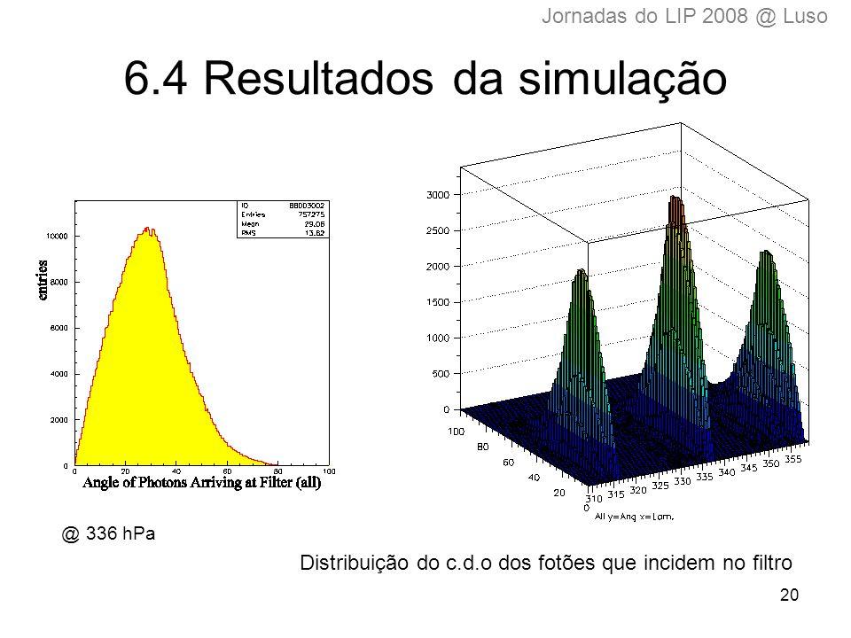 20 6.4 Resultados da simulação Distribuição do c.d.o dos fotões que incidem no filtro @ 336 hPa Jornadas do LIP 2008 @ Luso
