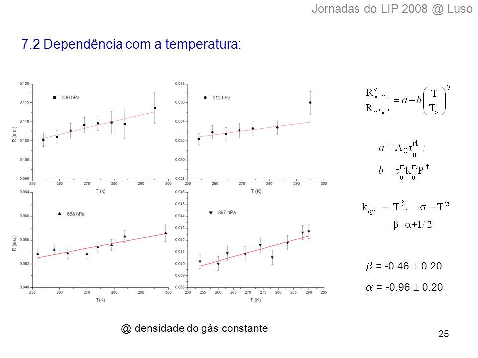 25 @ densidade do gás constante 7.2 Dependência com a temperatura:  = -0.46  0.20  = -0.96   0.20 Jornadas do LIP 2008 @ Luso