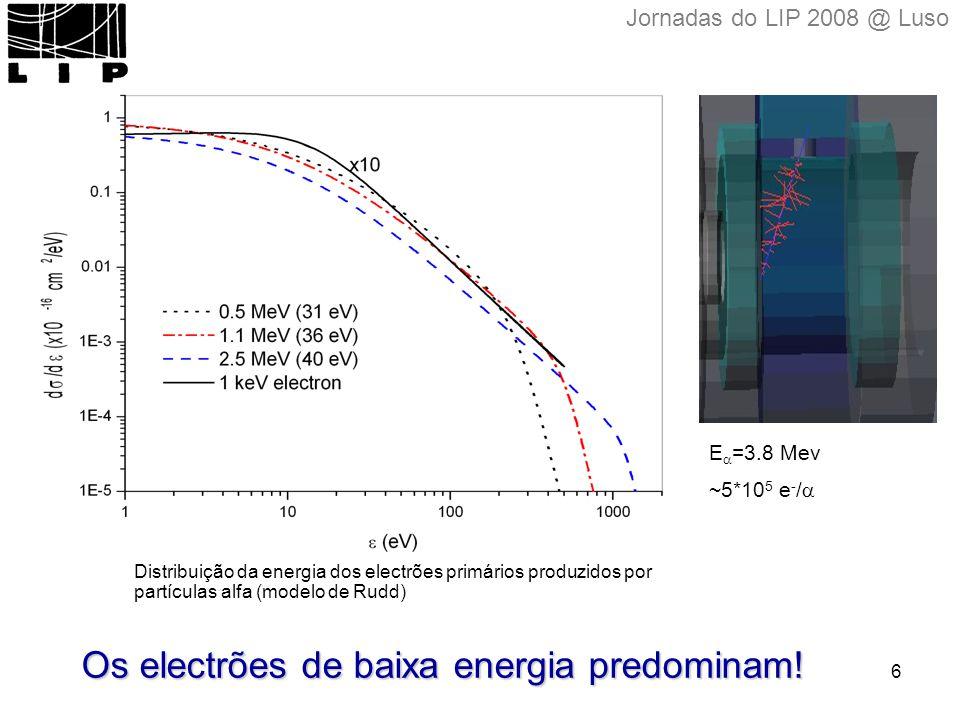 6 Distribuição da energia dos electrões primários produzidos por partículas alfa (modelo de Rudd) Os electrões de baixa energia predominam.