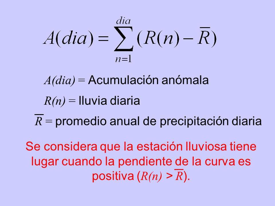 A(dia) = Acumulación anómala R(n) = lluvia diaria R = promedio anual de precipitación diaria Se considera que la estación lluviosa tiene lugar cuando la pendiente de la curva es positiva ( R(n) > R ).