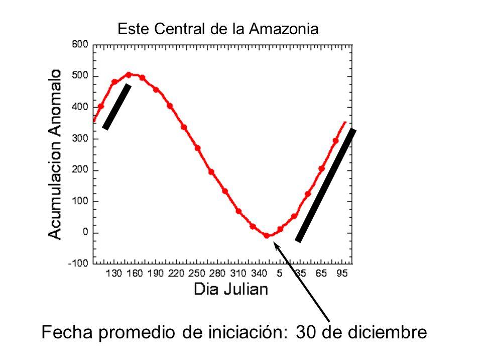 Fecha promedio de iniciación: 30 de diciembre Este Central de la Amazonia