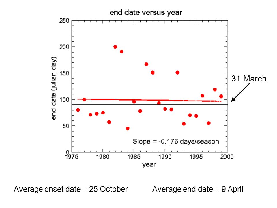 Average onset date = 25 OctoberAverage end date = 9 April 31 March