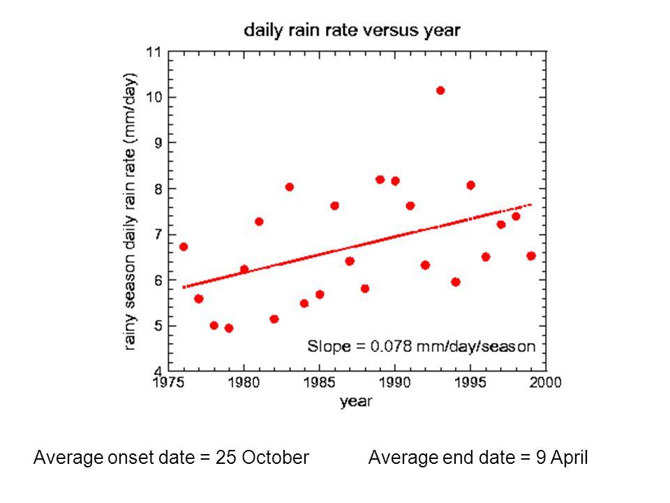 Average onset date = 25 OctoberAverage end date = 9 April