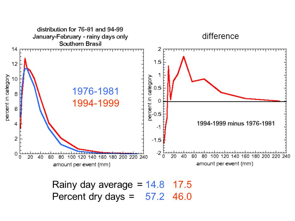 difference Rainy day average = 14.8 17.5 Percent dry days = 57.2 46.0 1976-1981 1994-1999
