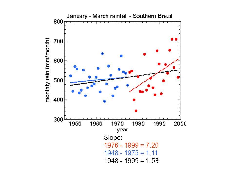 Slope: 1976 - 1999 = 7.20 1948 - 1975 = 1.11 1948 - 1999 = 1.53