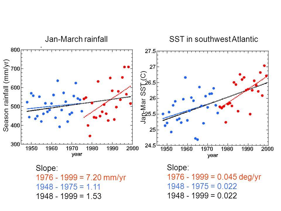 Slope: 1976 - 1999 = 0.045 deg/yr 1948 - 1975 = 0.022 1948 - 1999 = 0.022 Slope: 1976 - 1999 = 7.20 mm/yr 1948 - 1975 = 1.11 1948 - 1999 = 1.53 SST in southwest AtlanticJan-March rainfall Season rainfall (mm/yr) Jan-Mar SST (C)