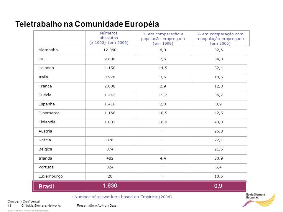 11© Nokia Siemens Networks Presentation / Author / Date Company Confidential 2419 NSN PMI MM/YY – FileName.ppt Teletrabalho na Comunidade Européia Números absolutos (x 1000) (em 2006) % em comparação a população empregada (em 1999) % em comparação com a população empregada (em 2006) Alemanha12.0606,032,6 UK9.6007,634,3 Holanda4.15014,552,4 Italia3.9763,618,5 França2.8002,912,3 Suécia1.44215,236,7 Espanha1.4162,88,9 Dinamarca1.16810,542,5 Finlandia1.03216,843,8 Austria-26,8 Grécia876-22,1 Bélgica874-21,6 Irlanda4824,430,9 Portugal324-6,4 Luxemburgo20-10,6 : Number of teleworkers based on Empirica (2006) Brasil 1.630 0,9