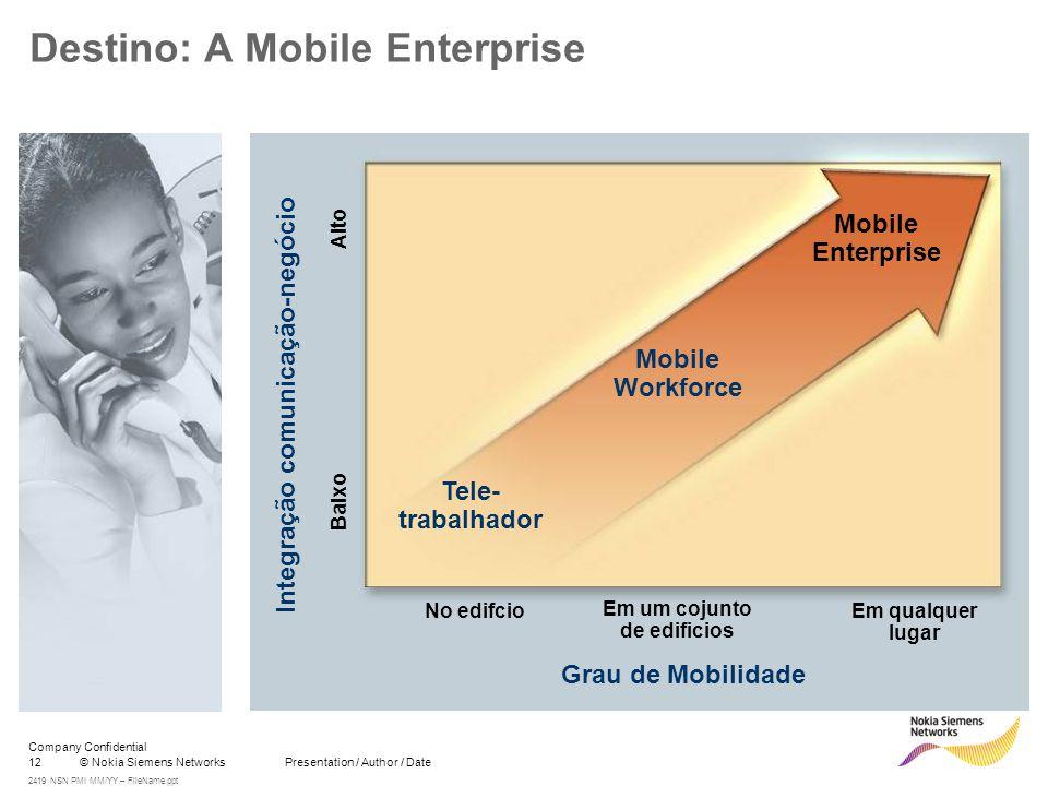 12© Nokia Siemens Networks Presentation / Author / Date Company Confidential 2419 NSN PMI MM/YY – FileName.ppt Destino: A Mobile Enterprise Grau de Mo