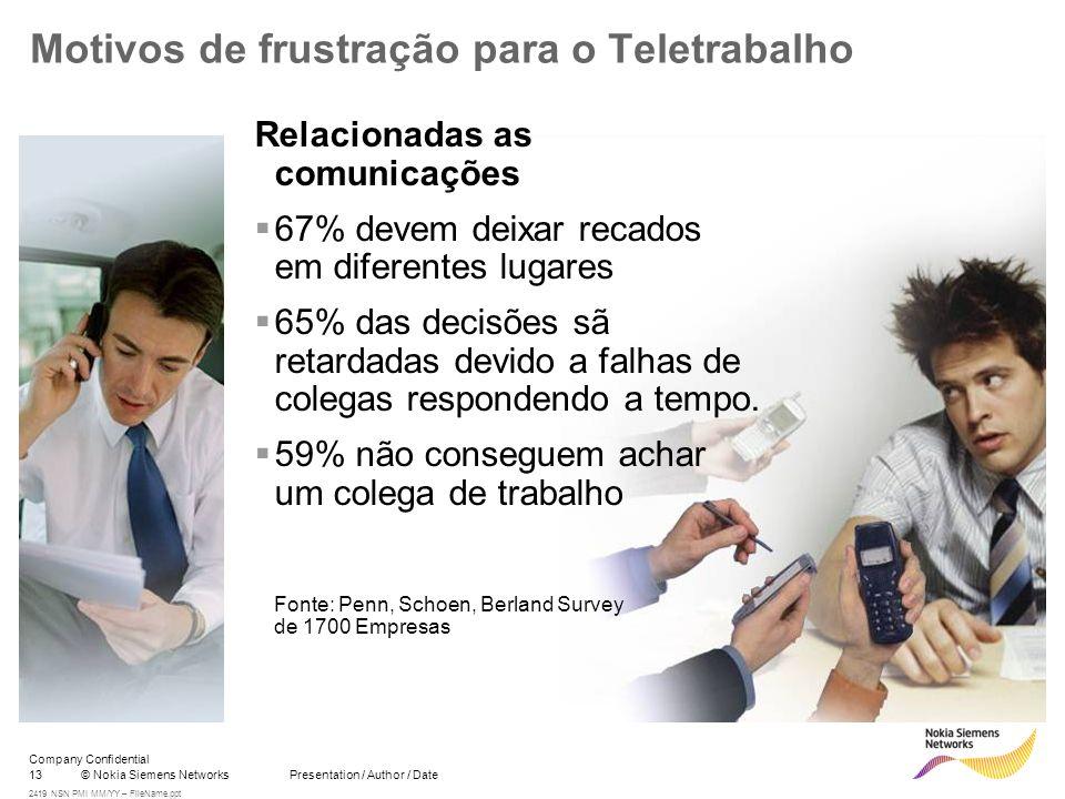 13© Nokia Siemens Networks Presentation / Author / Date Company Confidential 2419 NSN PMI MM/YY – FileName.ppt Motivos de frustração para o Teletrabal