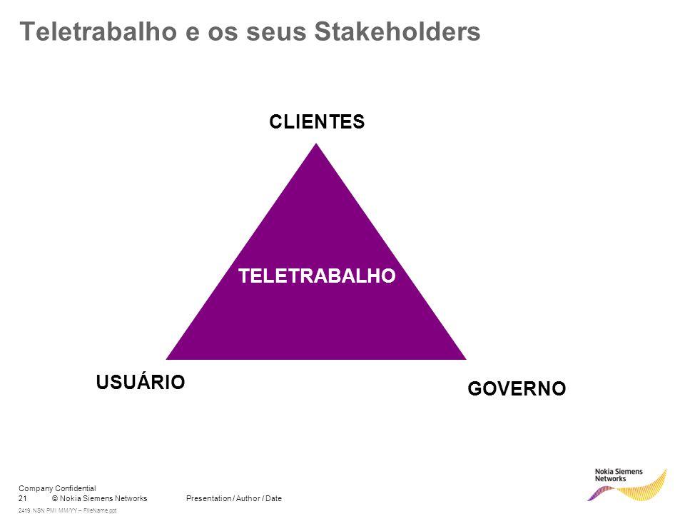 21© Nokia Siemens Networks Presentation / Author / Date Company Confidential 2419 NSN PMI MM/YY – FileName.ppt Teletrabalho e os seus Stakeholders CLIENTES USUÁRIO GOVERNO TELETRABALHO