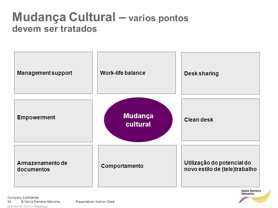 34© Nokia Siemens Networks Presentation / Author / Date Company Confidential 2419 NSN PMI MM/YY – FileName.ppt Mudança cultural Mudança Cultural – var