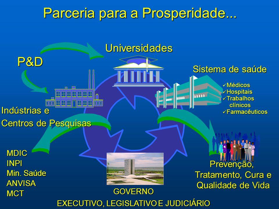 Parceria para a Prosperidade... MDICINPI Min. Saúde ANVISAMCT Prevenção, Tratamento, Cura e Tratamento, Cura e Qualidade de Vida Qualidade de Vida Ind