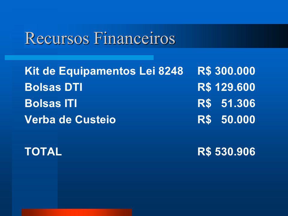 Recursos Financeiros Kit de Equipamentos Lei 8248R$ 300.000 Bolsas DTI R$ 129.600 Bolsas ITIR$ 51.306 Verba de CusteioR$ 50.000 TOTALR$ 530.906