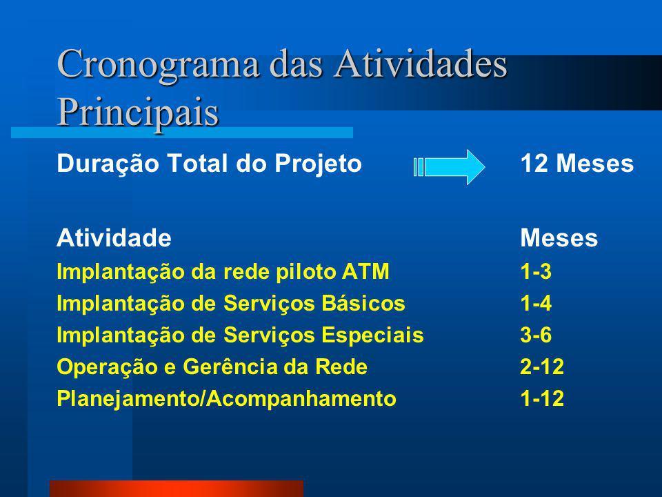 Cronograma das Atividades Principais Duração Total do Projeto12 Meses AtividadeMeses Implantação da rede piloto ATM 1-3 Implantação de Serviços Básicos1-4 Implantação de Serviços Especiais3-6 Operação e Gerência da Rede2-12 Planejamento/Acompanhamento1-12
